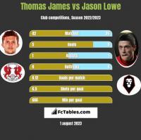 Thomas James vs Jason Lowe h2h player stats