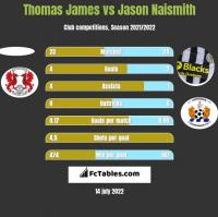 Thomas James vs Jason Naismith h2h player stats