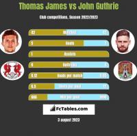 Thomas James vs John Guthrie h2h player stats