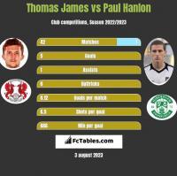 Thomas James vs Paul Hanlon h2h player stats