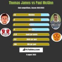 Thomas James vs Paul McGinn h2h player stats