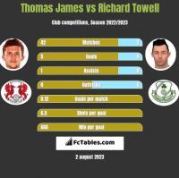 Thomas James vs Richard Towell h2h player stats