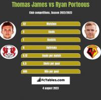 Thomas James vs Ryan Porteous h2h player stats