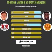 Thomas James vs Bevis Mugabi h2h player stats