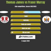 Thomas James vs Fraser Murray h2h player stats