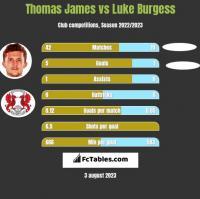 Thomas James vs Luke Burgess h2h player stats