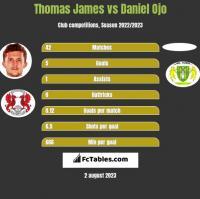 Thomas James vs Daniel Ojo h2h player stats
