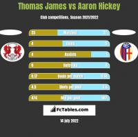 Thomas James vs Aaron Hickey h2h player stats