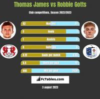 Thomas James vs Robbie Gotts h2h player stats