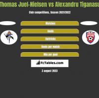 Thomas Juel-Nielsen vs Alexandru Tiganasu h2h player stats