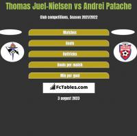 Thomas Juel-Nielsen vs Andrei Patache h2h player stats
