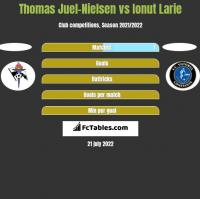Thomas Juel-Nielsen vs Ionut Larie h2h player stats