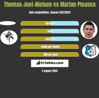 Thomas Juel-Nielsen vs Marian Pleasca h2h player stats