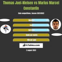 Thomas Juel-Nielsen vs Marius Marcel Constantin h2h player stats