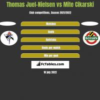 Thomas Juel-Nielsen vs Mite Cikarski h2h player stats