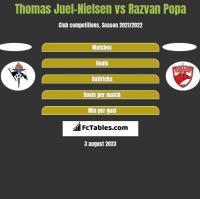Thomas Juel-Nielsen vs Razvan Popa h2h player stats