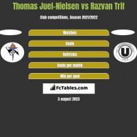 Thomas Juel-Nielsen vs Razvan Trif h2h player stats
