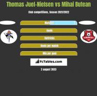 Thomas Juel-Nielsen vs Mihai Butean h2h player stats