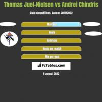 Thomas Juel-Nielsen vs Andrei Chindris h2h player stats