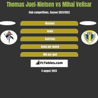 Thomas Juel-Nielsen vs Mihai Velisar h2h player stats