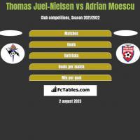 Thomas Juel-Nielsen vs Adrian Moescu h2h player stats
