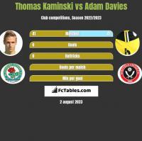 Thomas Kaminski vs Adam Davies h2h player stats