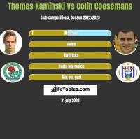 Thomas Kaminski vs Colin Coosemans h2h player stats