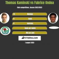 Thomas Kaminski vs Fabrice Ondoa h2h player stats