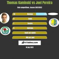 Thomas Kaminski vs Joel Pereira h2h player stats