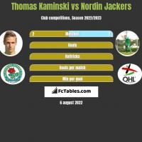 Thomas Kaminski vs Nordin Jackers h2h player stats