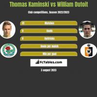 Thomas Kaminski vs William Dutoit h2h player stats
