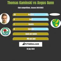 Thomas Kaminski vs Angus Gunn h2h player stats