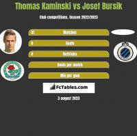 Thomas Kaminski vs Josef Bursik h2h player stats