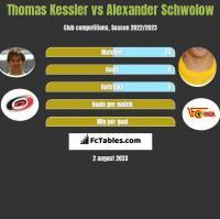 Thomas Kessler vs Alexander Schwolow h2h player stats