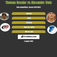 Thomas Kessler vs Alexander Stolz h2h player stats