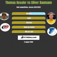 Thomas Kessler vs Oliver Baumann h2h player stats