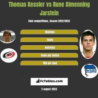 Thomas Kessler vs Rune Almenning Jarstein h2h player stats