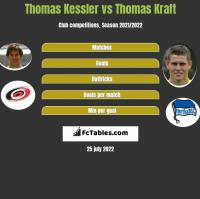 Thomas Kessler vs Thomas Kraft h2h player stats