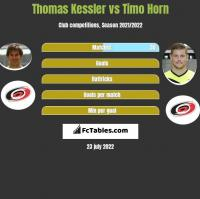 Thomas Kessler vs Timo Horn h2h player stats
