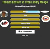 Thomas Kessler vs Yvon Landry Mvogo h2h player stats
