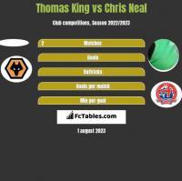 Thomas King vs Chris Neal h2h player stats