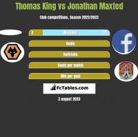Thomas King vs Jonathan Maxted h2h player stats