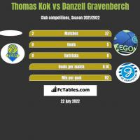 Thomas Kok vs Danzell Gravenberch h2h player stats