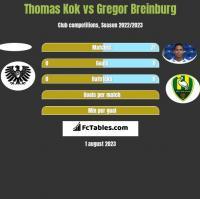 Thomas Kok vs Gregor Breinburg h2h player stats