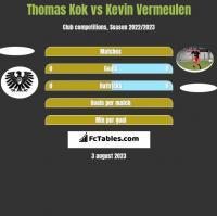Thomas Kok vs Kevin Vermeulen h2h player stats