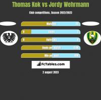 Thomas Kok vs Jordy Wehrmann h2h player stats