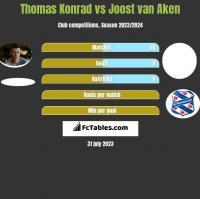 Thomas Konrad vs Joost van Aken h2h player stats