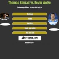 Thomas Konrad vs Kevin Wolze h2h player stats