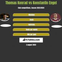 Thomas Konrad vs Konstantin Engel h2h player stats