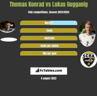 Thomas Konrad vs Lukas Gugganig h2h player stats